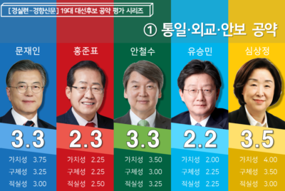 통일·외교·안보 분야 19대 대선 후보 공약평가