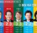 [19대 대선 후보 공약평가] 1.통일·외교·안보