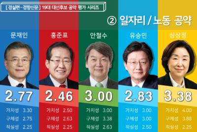 [19대 대선 후보 공약평가] 2. 일자리·노동