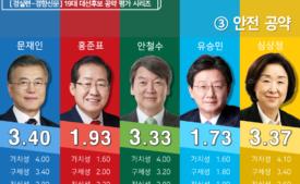 [19대 대선 후보 공약평가] 3. 안전