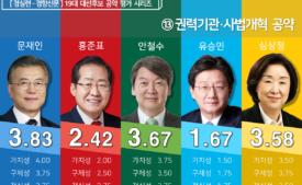[19대 대선 후보 공약평가] 권력기관·사법개혁 분야