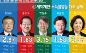 [19대 대선 후보 공약평가] 세제개편·소득불평등 해소