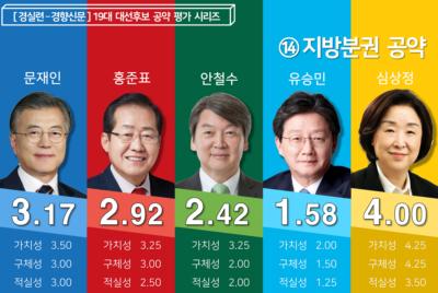 [19대 대선 후보 공약평가] 지방분권 분야