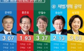 [19대 대선 후보 공약평가] 경제민주화