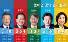 [19대 대선 후보 공약평가] 농어업분야