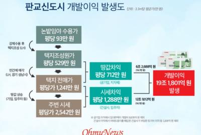 <경실련-오마이뉴스 공동기획> 판교 공급의 역설 ②