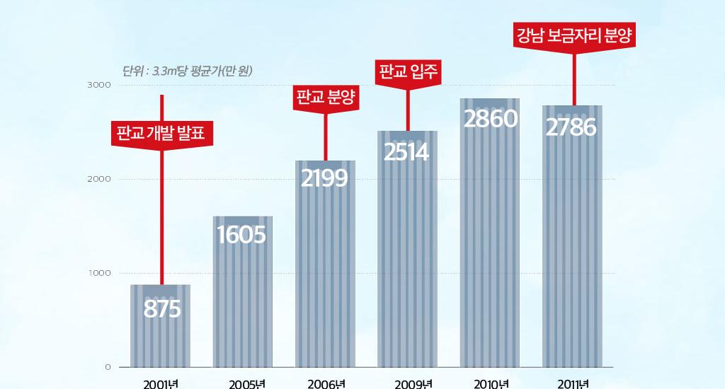 <경실련-오마이뉴스 공동기획> 판교 공급의 역설①