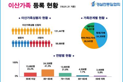 [인포그래픽] 이산가족 등록 현황