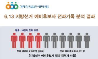 [인포그래픽] 6.13 지방선거 예비후보자 전과 현황
