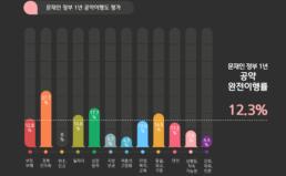 문재인 정부 출범 1년 공약이행 평가결과