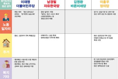 아름다운 청년 선거단 경기도지사 후보자 청년 공약 평가