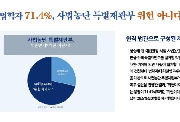 [2018-47호] 법학자 71.4%, 사법농단 특별재판부 위헌 아니다