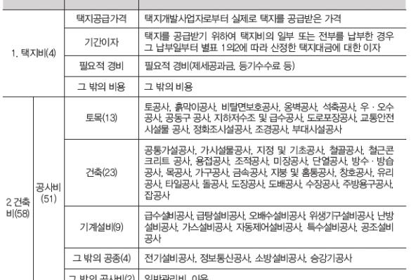 [월간경실련 특집(3)] 분양원가 공개 62개 항목 확대가 끝이 아니다