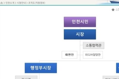 [논평] 문화재단의 '비공개 결정' 유감! 박 시장이 '공개 의지' 천명해야!