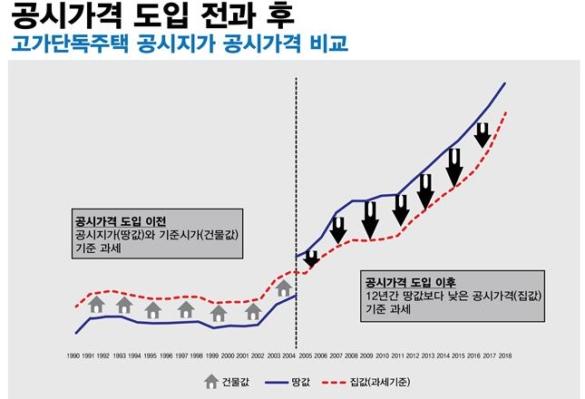 [2019 부동산개혁] 공시가격 제도 이후 고가단독주택 보유세는 더 낮아졌다