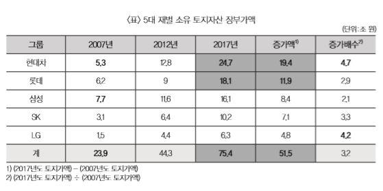 [2019 재벌개혁] 5대 재벌 소유 땅값, 10년간 51조 증가