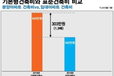 [보도자료] 부풀려진 기본형 건축비, 2005년 이후 150조원 바가지