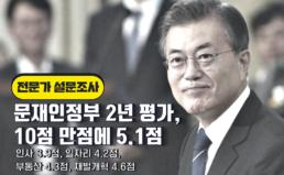 [보도자료]문재인정부 2년 평가, 10점 만점에 5.1점으로 부정적