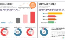 """[인포그래픽] 시민 74.7% 검찰, """"(매우) 못하고 있다"""""""