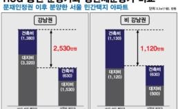 [보도자료] 분양가상한제 '제대로' 적용하면 아파트 분양가 절반으로 낮아진다