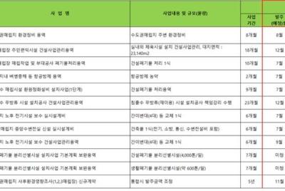 [공동성명] 환경부는 인천시민 깔보고 前처리시설 재추진한 서주원 사장 해임하라!