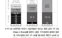 [시사포커스(4)] 경제활력 대책과 무관한 '차등의결권' 도입 당장 철회하라!