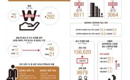 [30주년 공동기획] 임금 46년 모아야 강남 아파트 산다