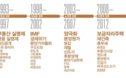 [30주년 공동기획] 노무현-문재인 정부에서 부동산 가격 폭등했다