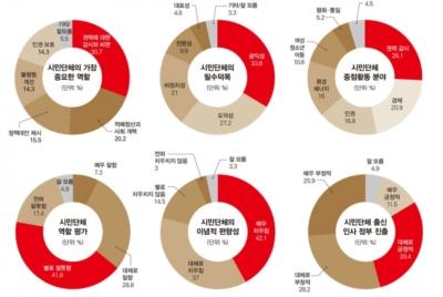 [30주년 공동기획] 경실련 인지도 조사 결과 85.7% 알고 있다