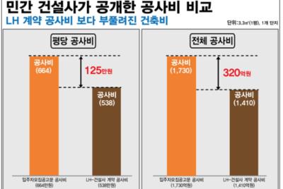 [보도자료] 재벌 건설사, 민간참여형 공동주택사업 싹쓸이