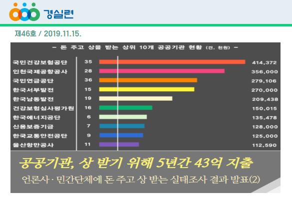 [2019-46호] 공공기관, 상 받기 위해 5년간 43억 지출!!