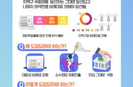 [인포그래픽] 패스트트랙 선거법 바로알기