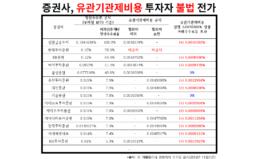 [성명] 금감원, 증권사의 비대면계좌 점검 및 투자자 유의사항 (3.24.) 발표에 대한 입장