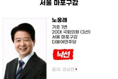 [친재벌법안 발의] 낙선 대상자 노웅래(서울 마포구갑, 더불어민주당)