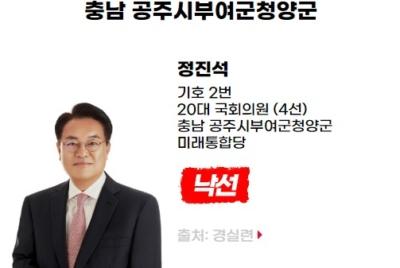 [반개혁과 친재벌] 낙선 대상자 정진석(충남 공주시부여군청양군, 미래통합당)