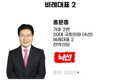 [반개혁과 친재벌] 낙선 대상자 홍문종(비례대표, 친박신당)