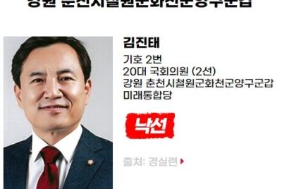 [반개혁과 친재벌] 낙선 대상자 김진태(강원도 춘천시철원군화천군양구군갑, 미래통합당)