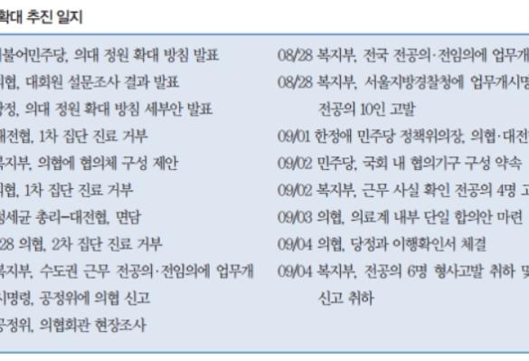 [특집] 의대 정원 확대, 정부 발표부터 의사 집단휴진, 그리고 중단까지