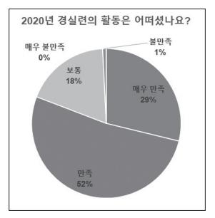 [2020 회원 설문조사] 경실련이 회원님의 세상을 듣겠습니다.