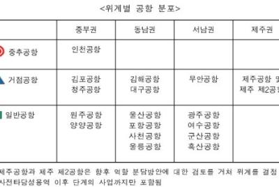[보도자료] '동남권신공항' 검증 논란, 절차적 정당성 얻으려면 '숙의과정' 거쳐야!