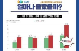 [인포그래픽] 서울, 경기 아파트 얼마나 올랐을까?