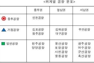 [논평] 김경욱 사장, '인천국제공항 중심의 One-Port' 입장 분명히 해야!