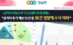 [2021-20호] 공직자 부동산투기신고센터 운영 현황 발표