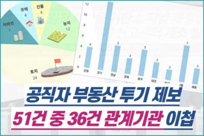 [보도자료] 공직자 부동산투기 신고센터 중간결과 발표