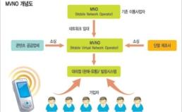 mVoIP과 이동통신재판매(MVNO) 시장에 대한 이용자포럼의 입장