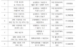 메르스 손해배상청구 2차 공익소송