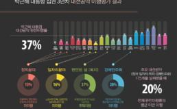 박근혜 대통령 집권 3년차 대선공약 이행 평가 결과