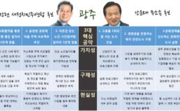 경실련 2014 지방선거 광역단체장 후보 공약 평가 10. 광주시장