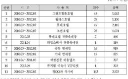 [보도] 경실련, 김재철 MBC사장 검찰에 고발