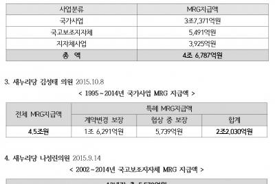 기재부장관(최경환) 민자사업 특혜로 인한 배임 및 직무유기 고발